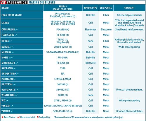 Marine Oil Filter Comparison Test