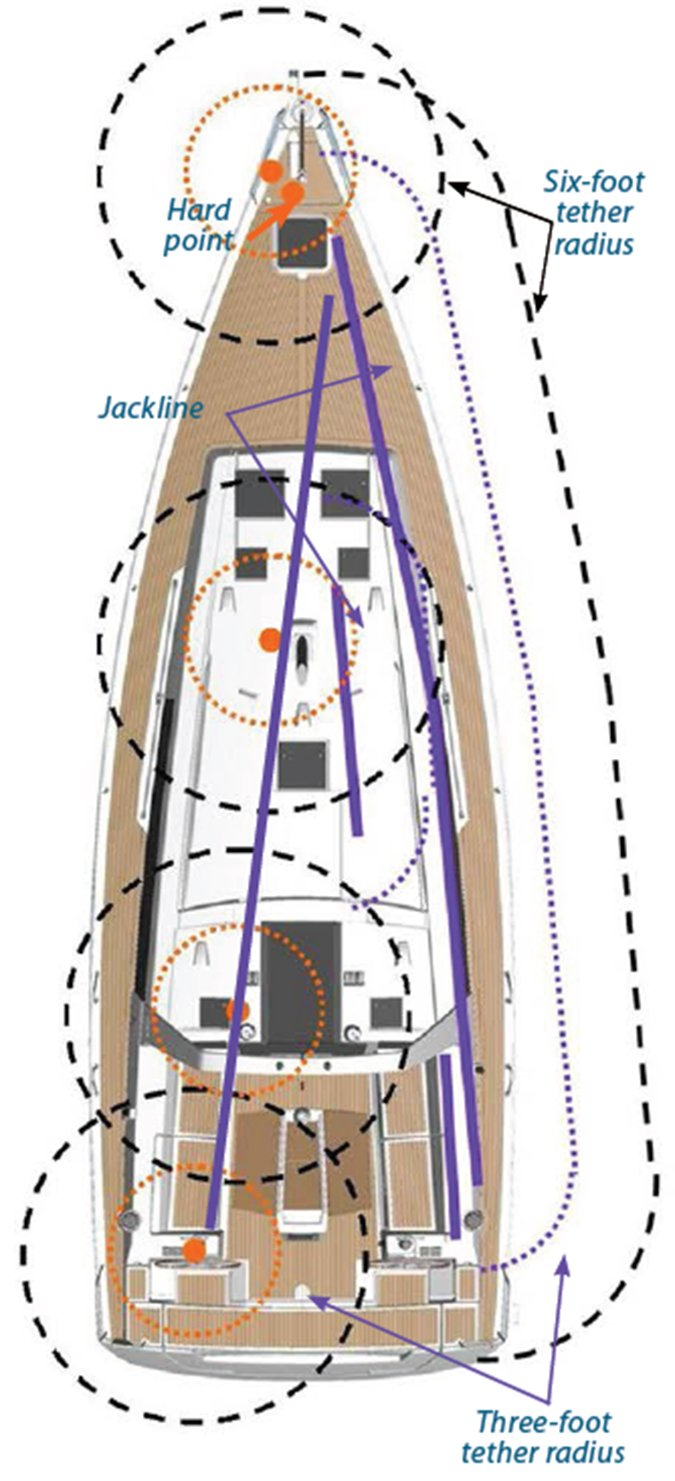 sailboat hard points and jacklines