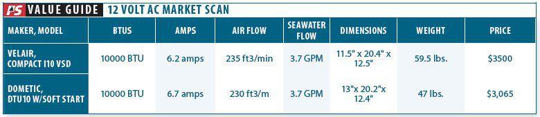 Ultraflex Debuts Variable Speed AC