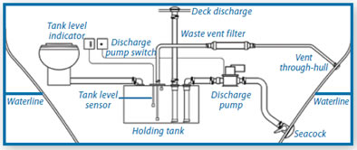 Holding Tank Vent Fittings