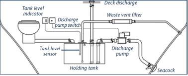 sewage-handling system