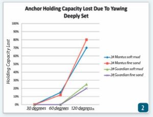 Deep Anchors Stay Put in Moderate Yawing