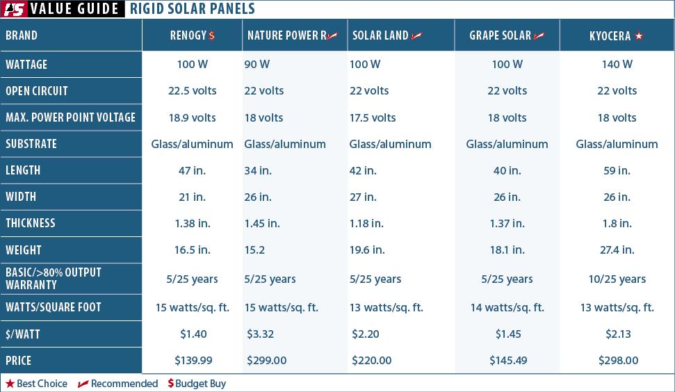 Solar Panel Sense