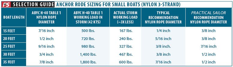Anchor Rodes for Smaller Sailboats