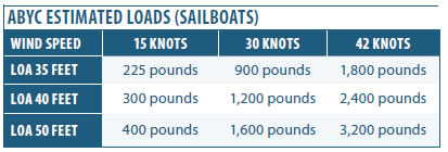Abyc Estimated Loads (Sailboats)