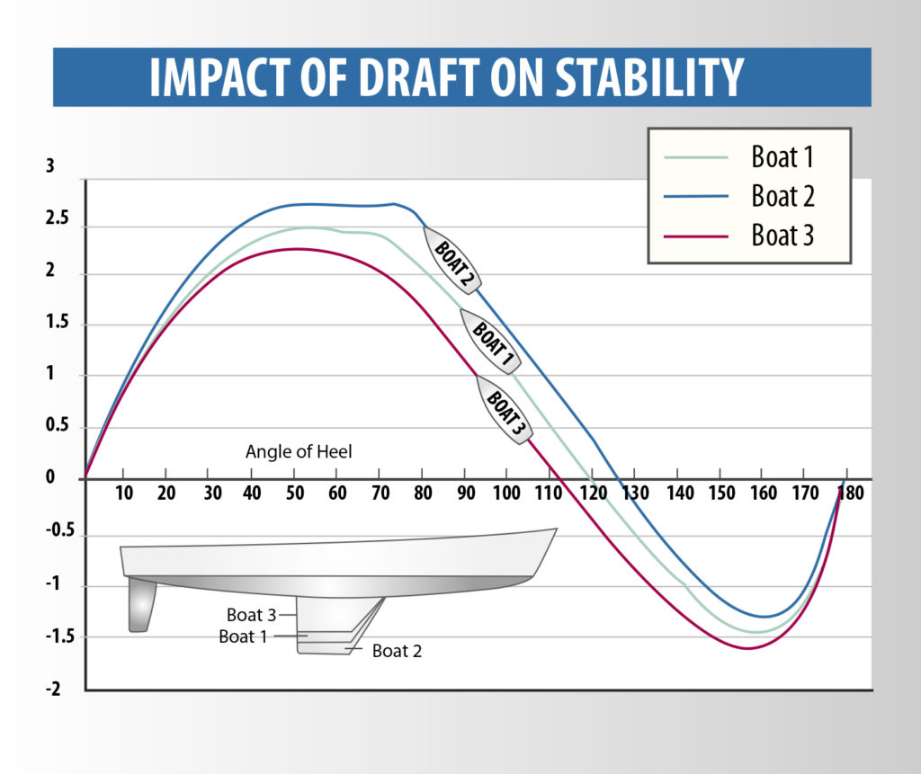 Sailboat Stability Uncensored